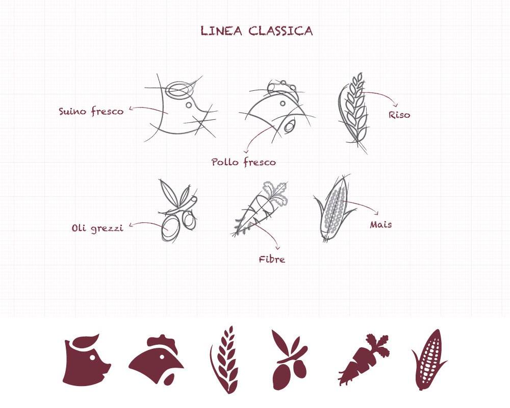 Progettazione dell'iconografia