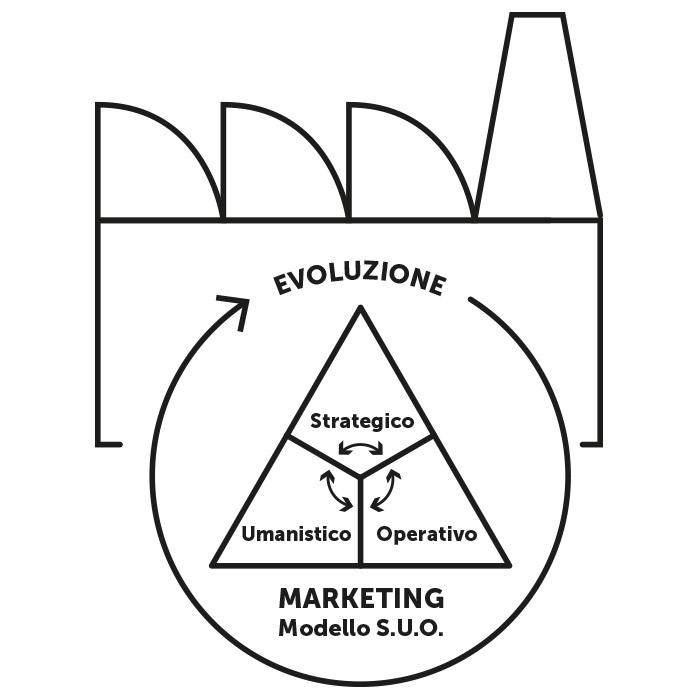 text-Evoluzione della strategia di marketing