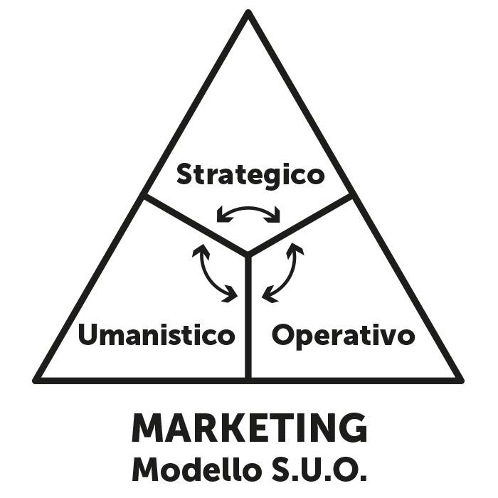 text-Marketing Modello S.U.O. Marketing Strategico, Marketing Umanistico, Marketing Operativo